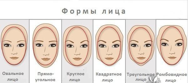 Несмотря на то, что мы все уникальны, типов лица существует не так уж много