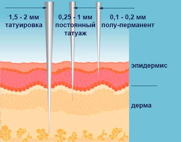 Глубина введения пигмента при пудровом микропигментировании