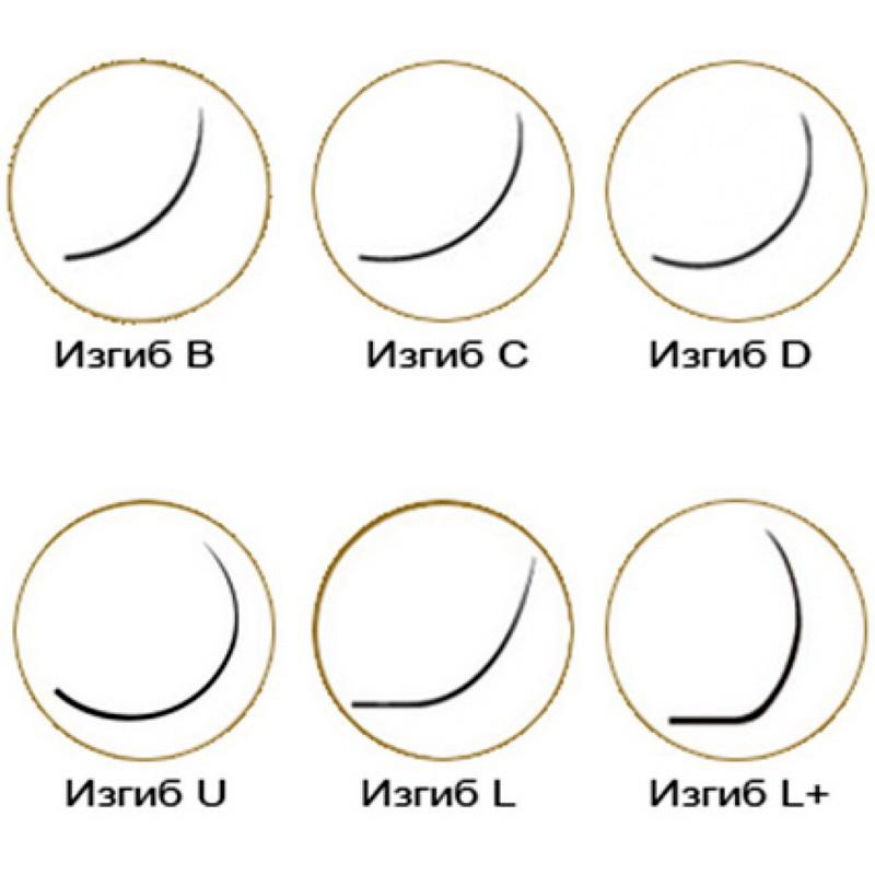 Особенности форм