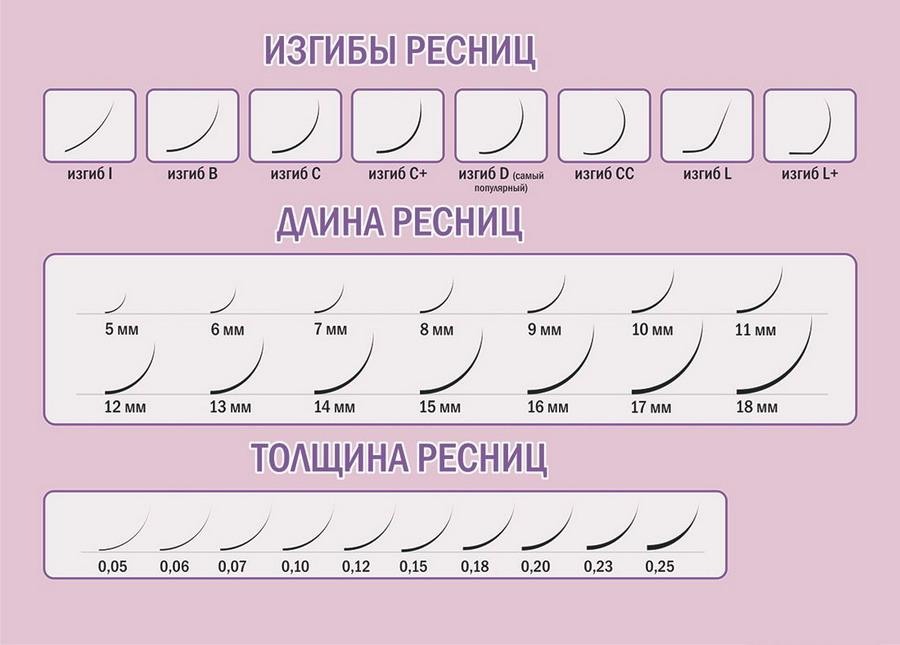 Основные параметры искусственных волосков