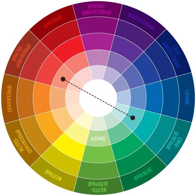 Выбрать правильный оттенок косметики можно по кругу Иттена